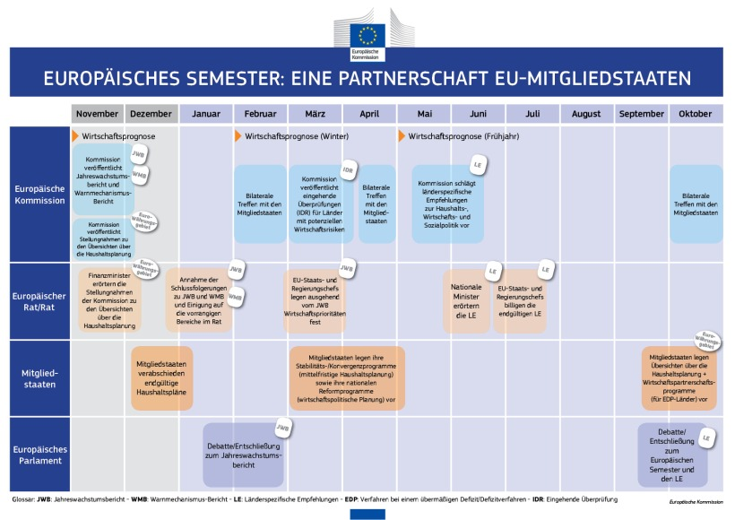 european_semester_de_big web